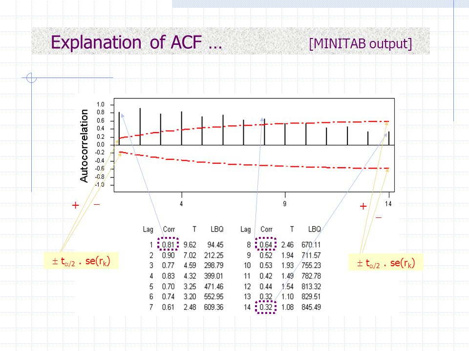Explanation of ACF … [MINITAB output]
